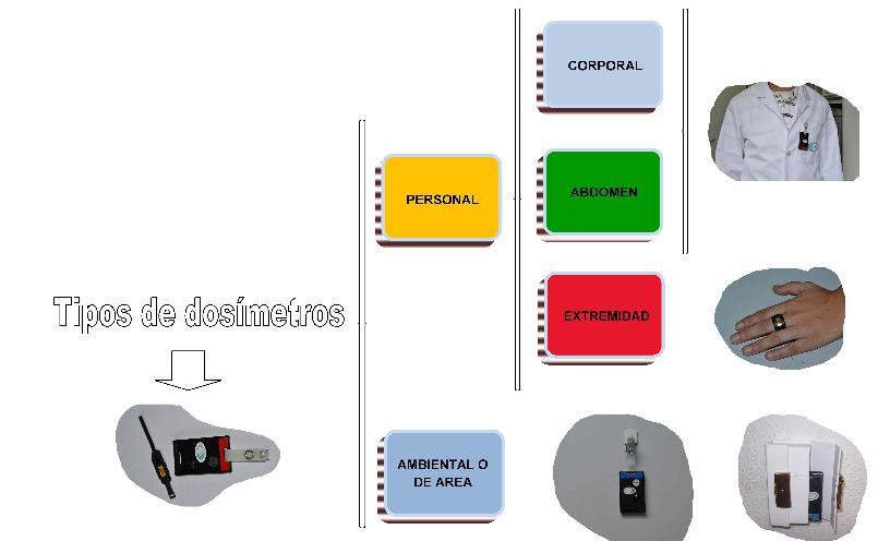 Tipos de Dosímetros